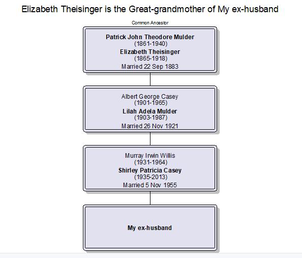 Elizabeth Theisinger Russell relationship