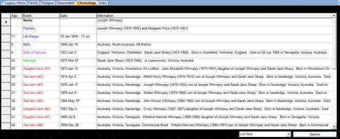timeline list