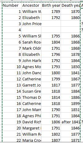 family tree data