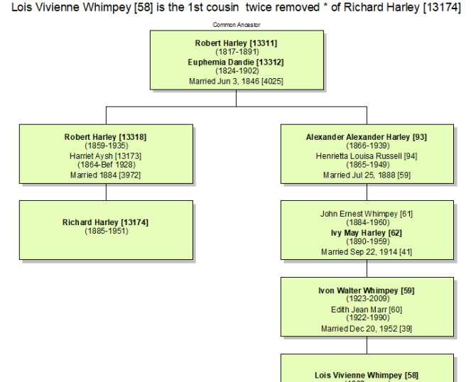 Richard Harley relationship