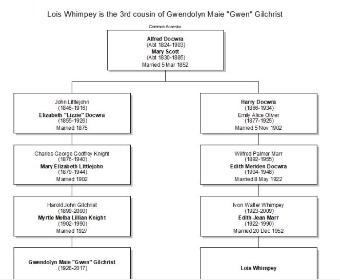 Gwen Gilchrist relationship