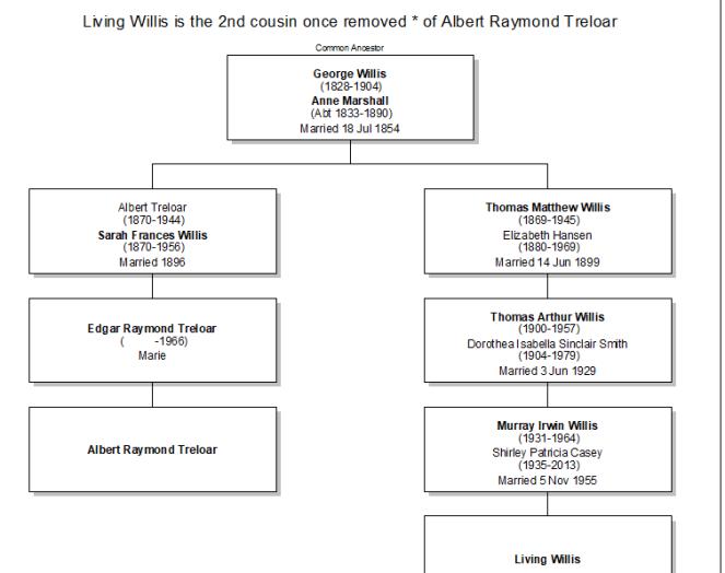 Albert Raymond Treloar relationship